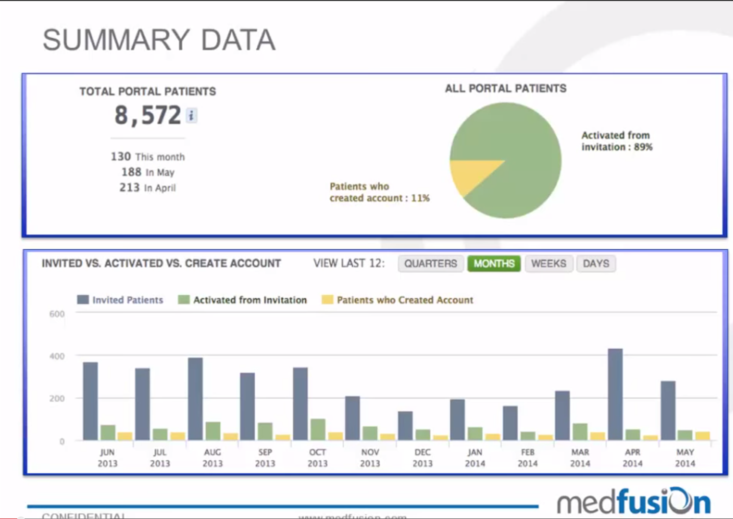 Meaningful Use dashboard