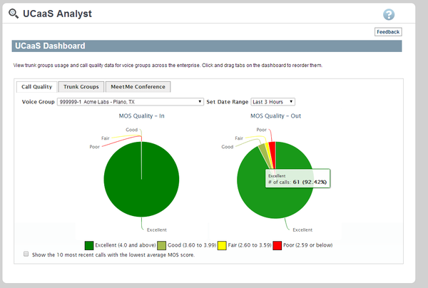 UCaaS analyst dashboard