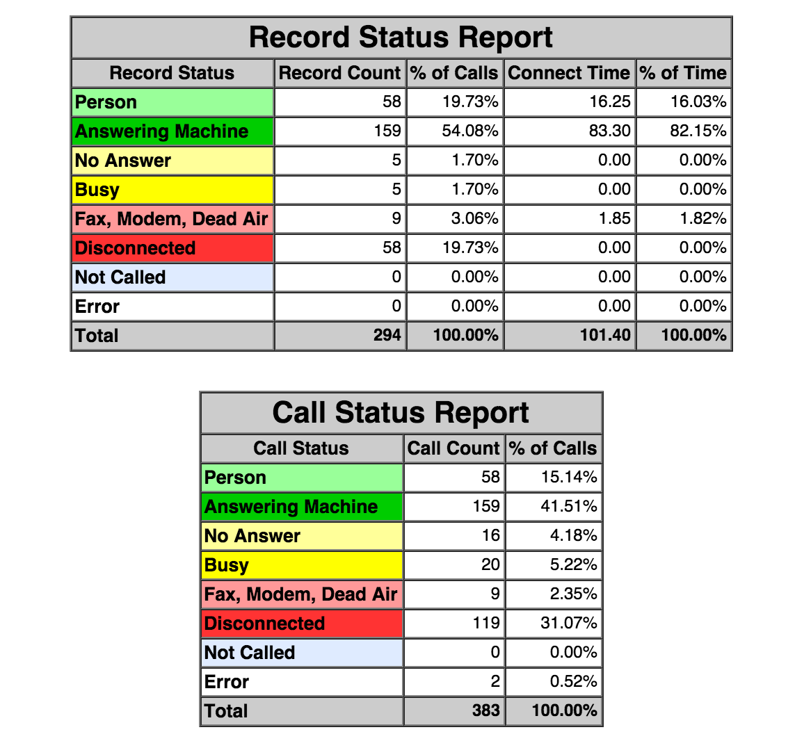 Voice broadcast reports
