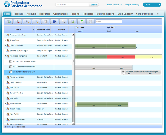 FinancialForce - Resource management