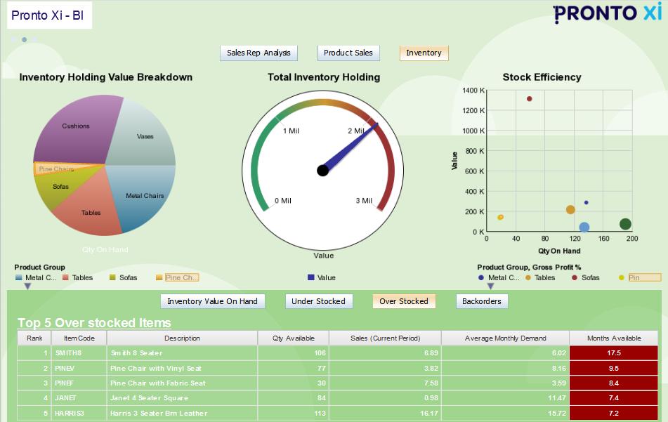 Pronto Xi - Inventory dashboard