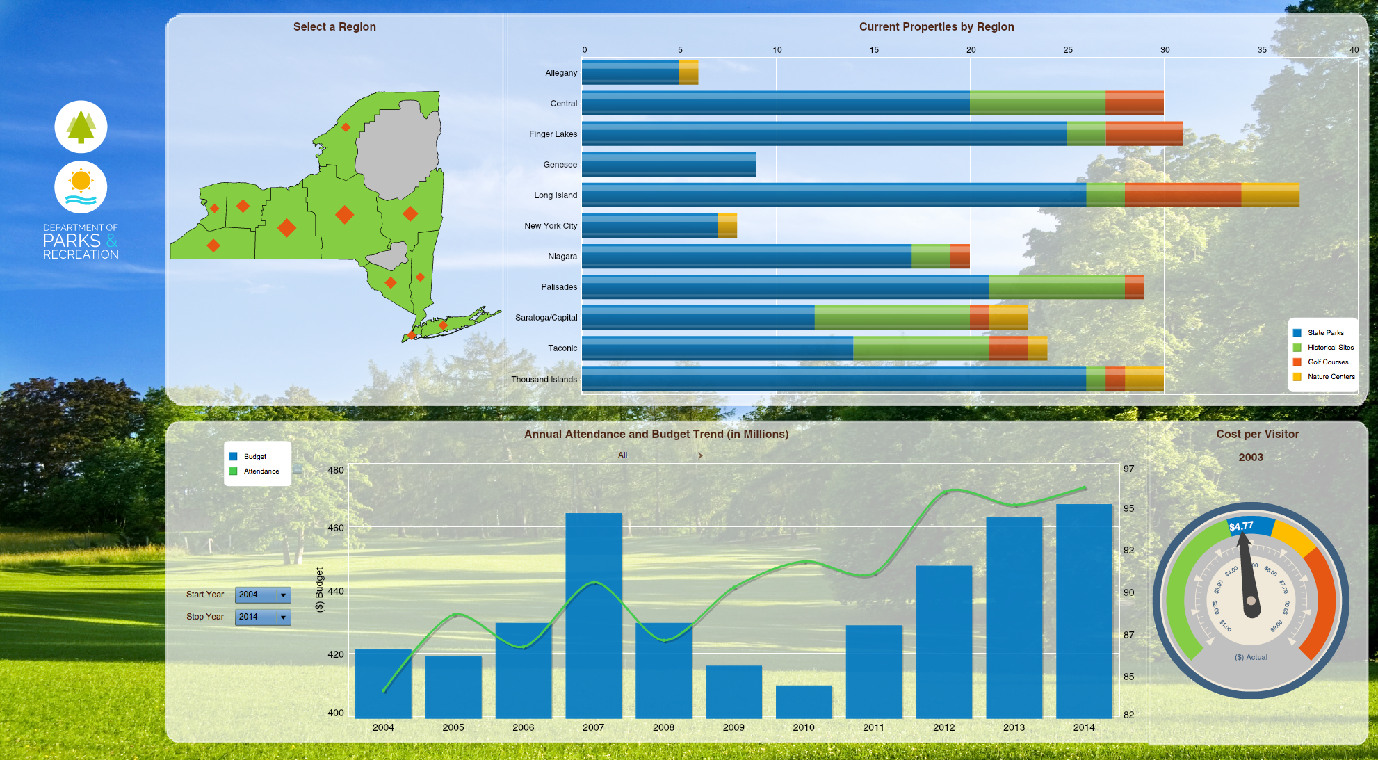 Government parks & rec dashboard