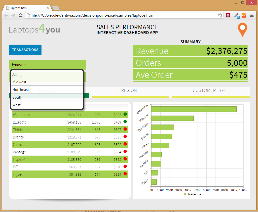 DecisionPoint For Excel - Sales performance