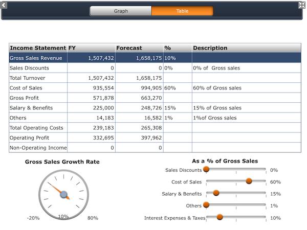 SAP Business Objects - Data Analytics