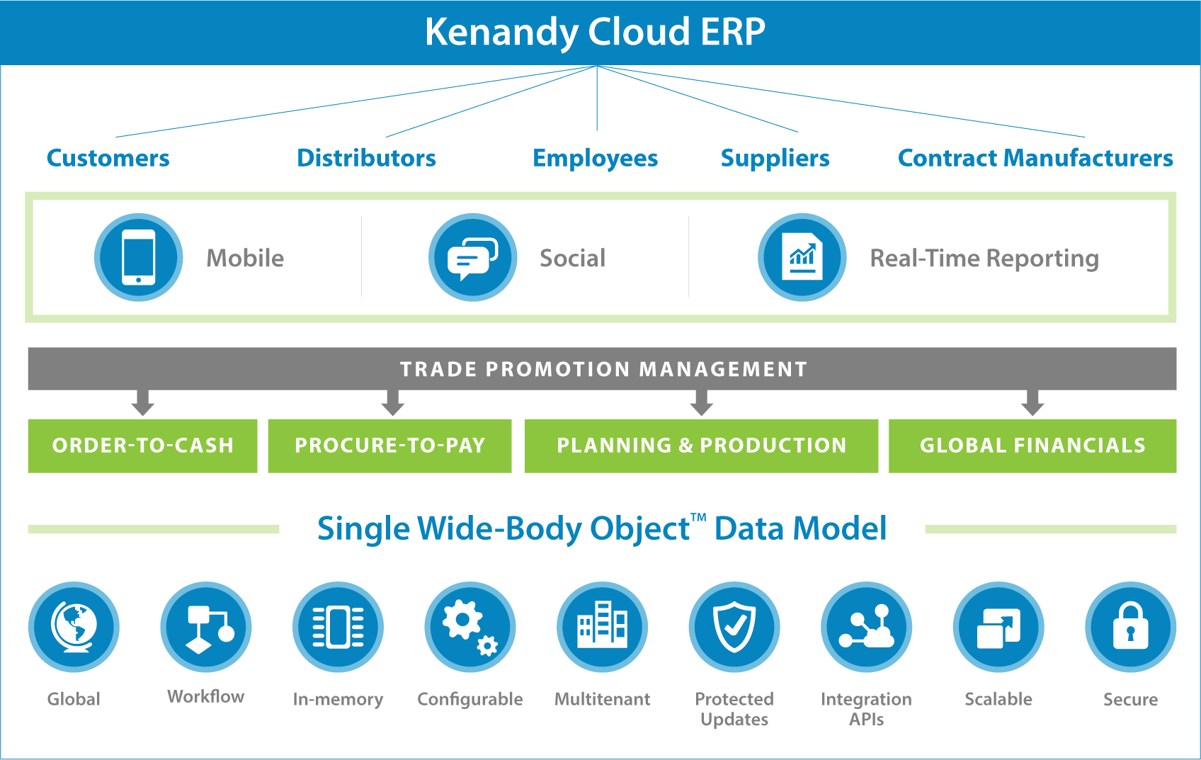 Kenandy Cloud ERP - Kenandy Cloud ERP