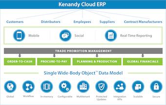 Kenandy Cloud ERP