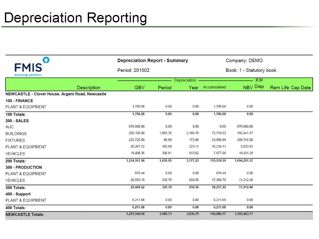 Depreciation Reporting