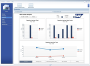 SAP Business All-in-One - Work Center Analysis