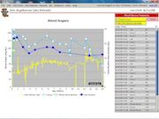 Glucose monitoring