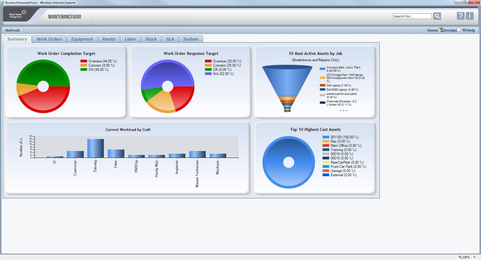 KPI Summary