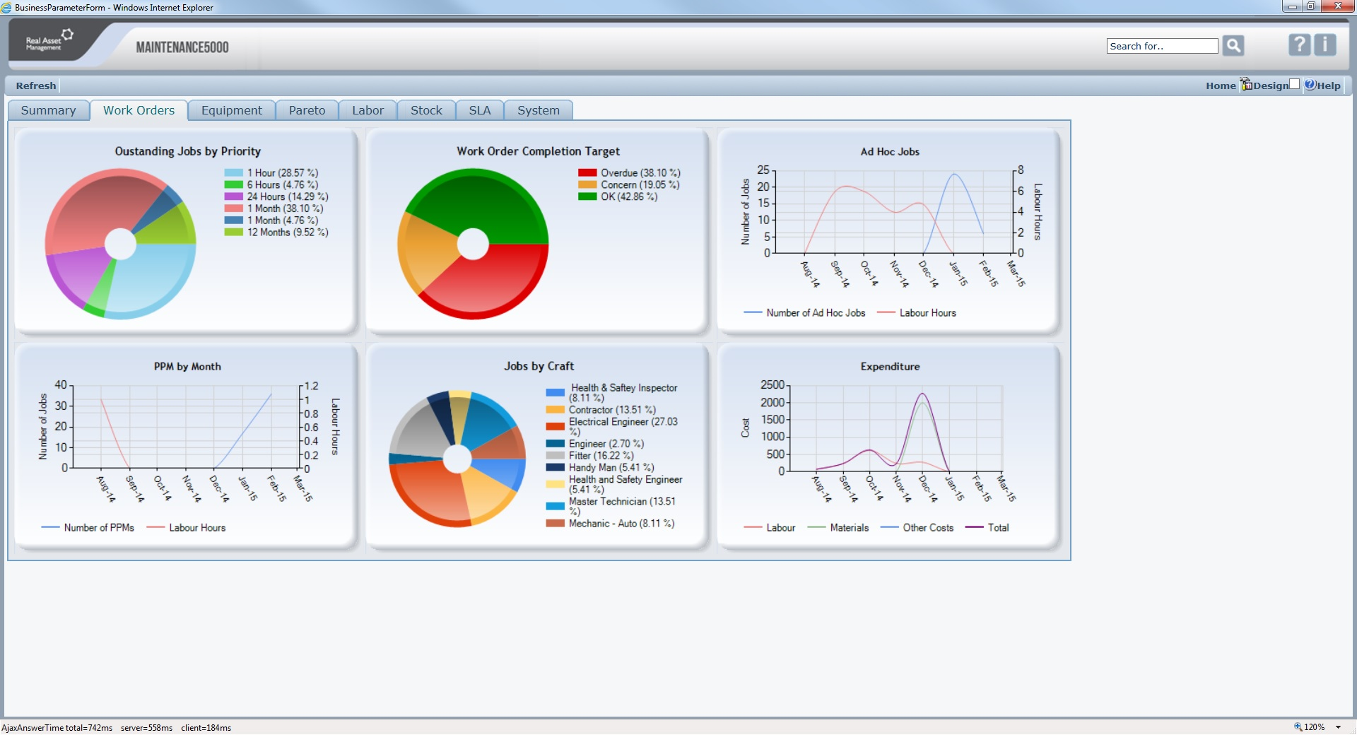 Work Order Dashboard