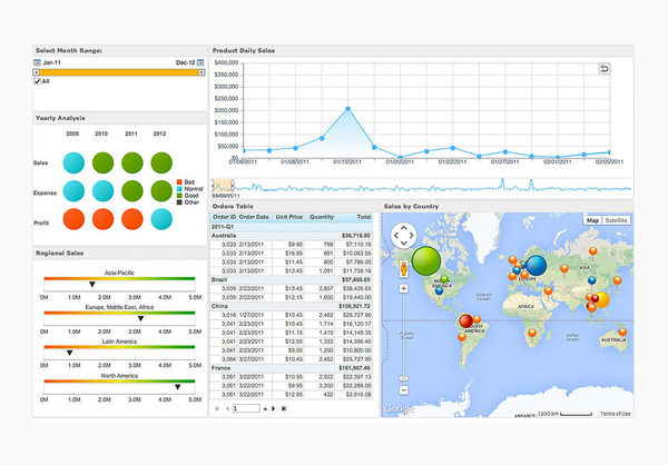 Sales report graphics