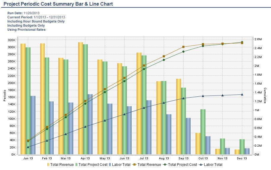 Project periodic cost summary chart