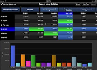 Manage budgets