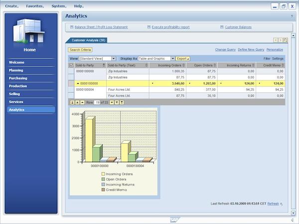SAP for Wholesale Distribution - Analytics