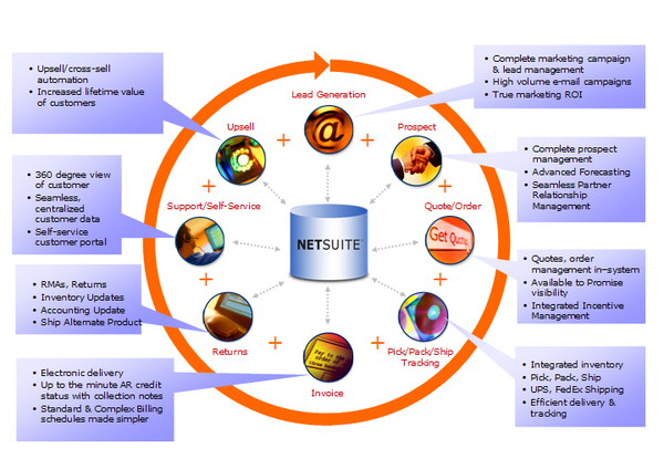 NetSuite 360 Degree View of the Wholesale Distribution Business Lifecycle