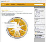 SAP Business ByDesign - SAP Business ByDesign