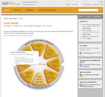 SAP Business ByDesign - SAP Business ByDesign