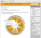 SAP Business ByDesign