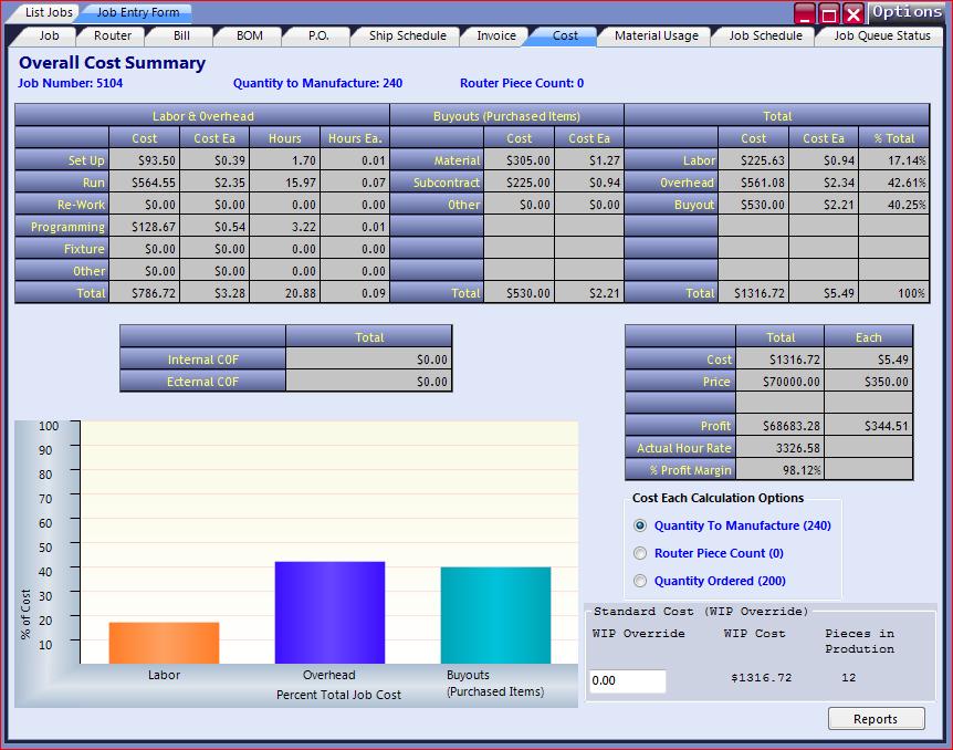 Overall Cost Summary