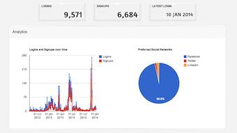 Social login dashboard