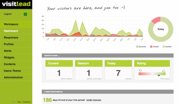 Visitlead - Dashboard