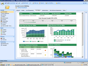 Account review dashboard
