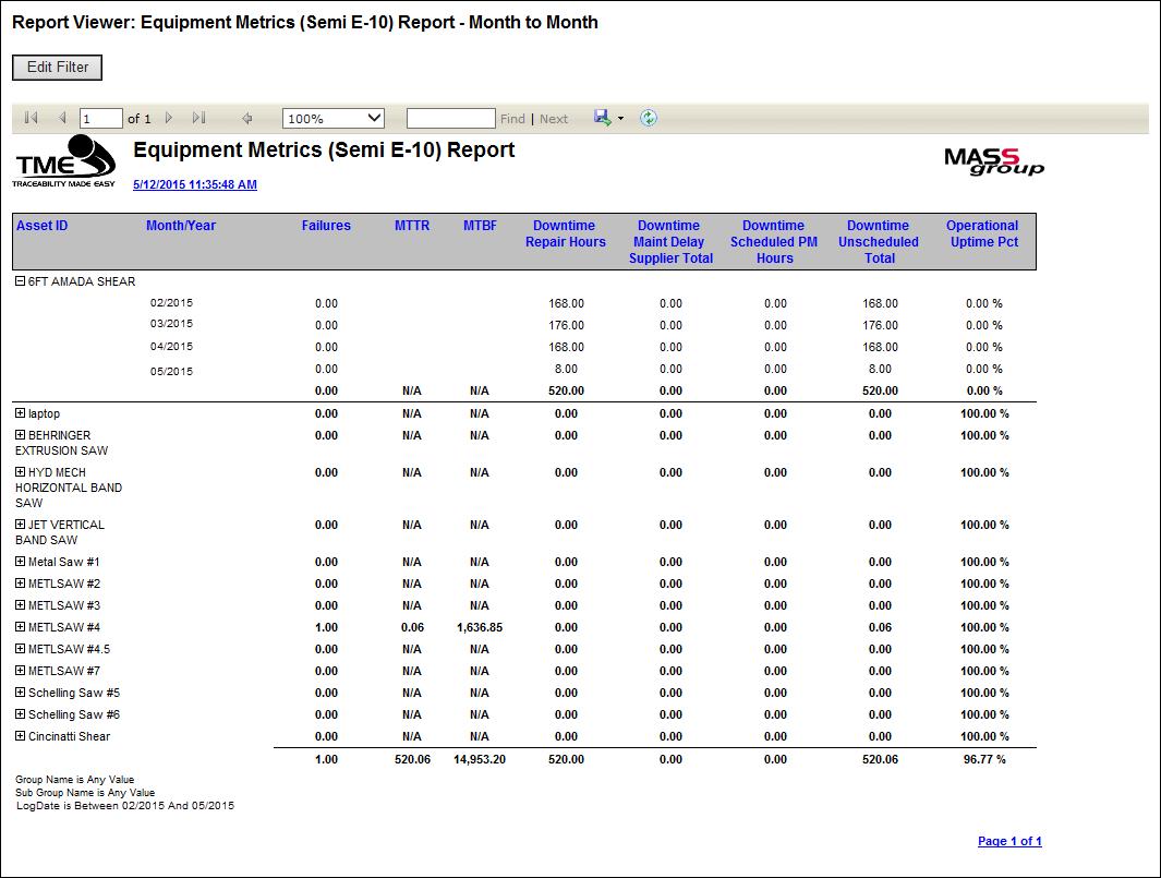 Equipment Metrics Month to Month Report