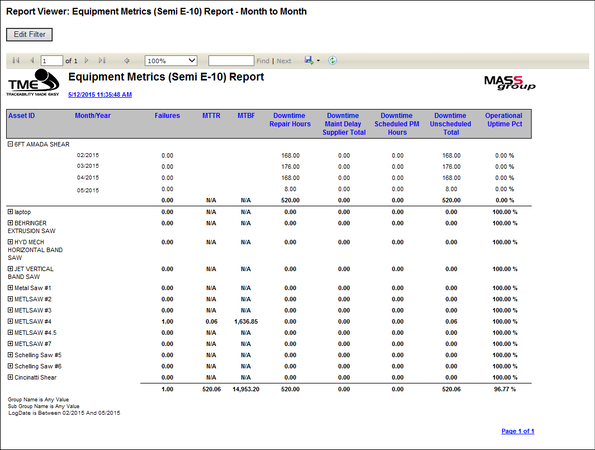 Equipment Metrics Month to Month Report