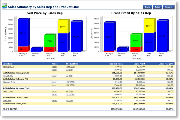 Profitability report