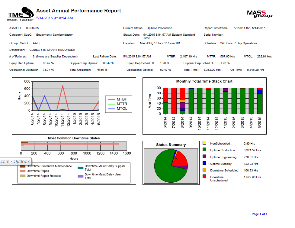 Asset Annual Report