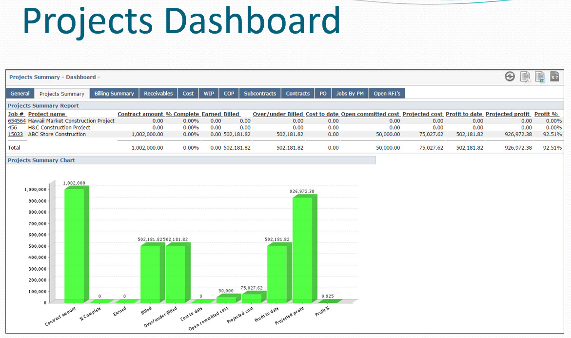 Projects dashboard