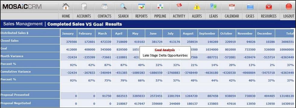 Goal analysis