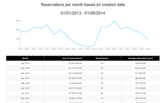 Reservation report