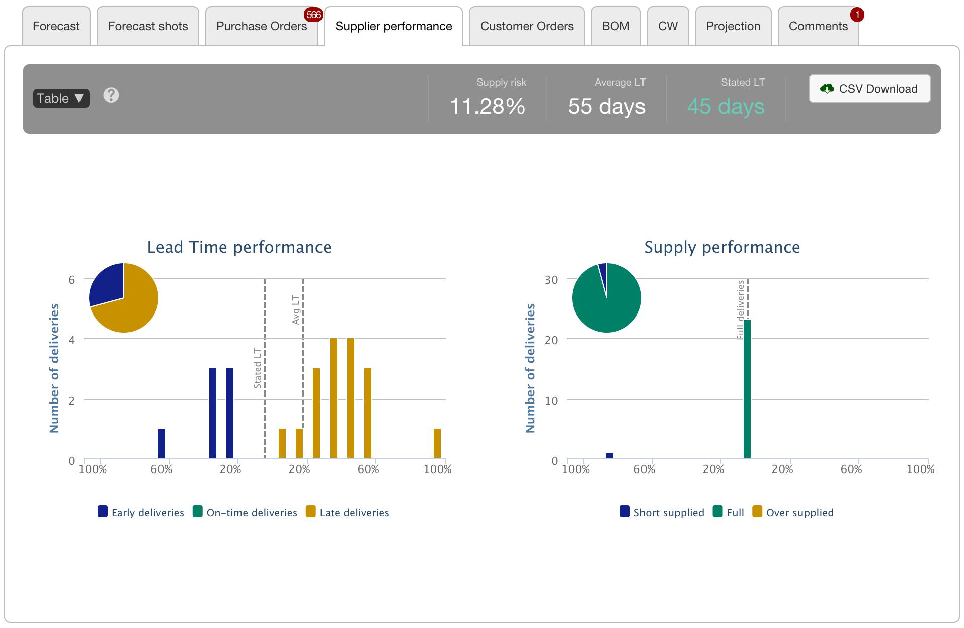 Supplier Performance