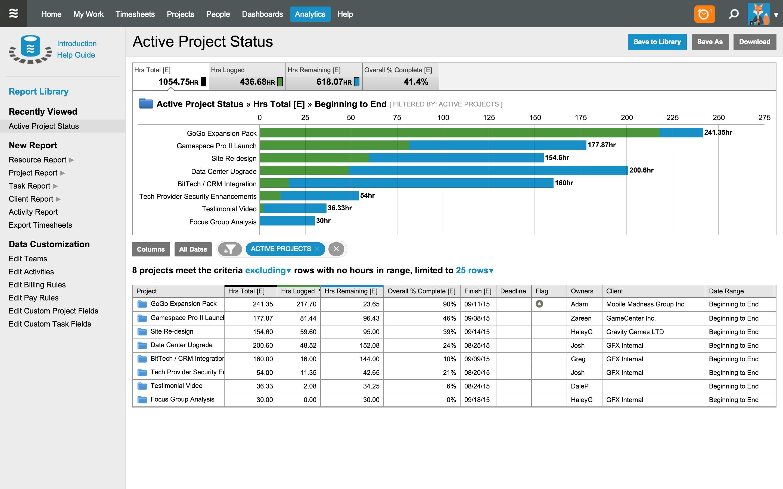 LiquidPlanner - Active project status