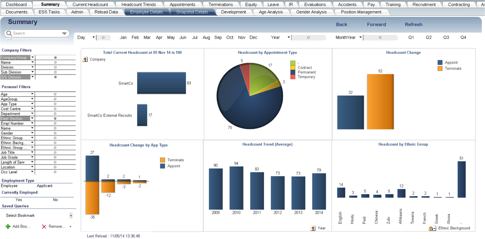 SmartHR Business Intelligence Dashboard