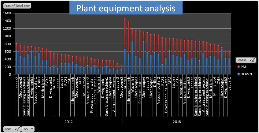Equipment analysis