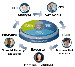 Financial lifecycle planning