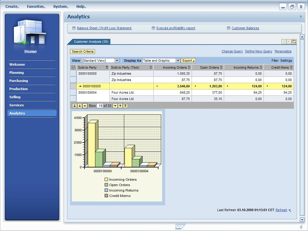 SAP Business All-in-One Analytics