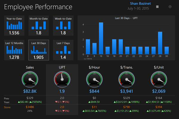 ChainDrive Employee Performance