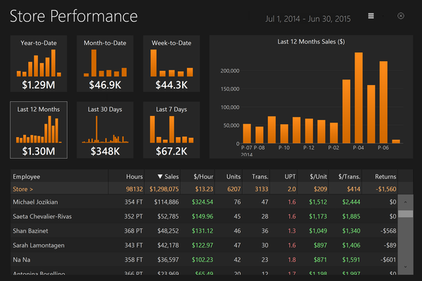 ChainDrive Store Performance