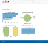 Certify Expense - Data Analysis Using Reports Dashboard