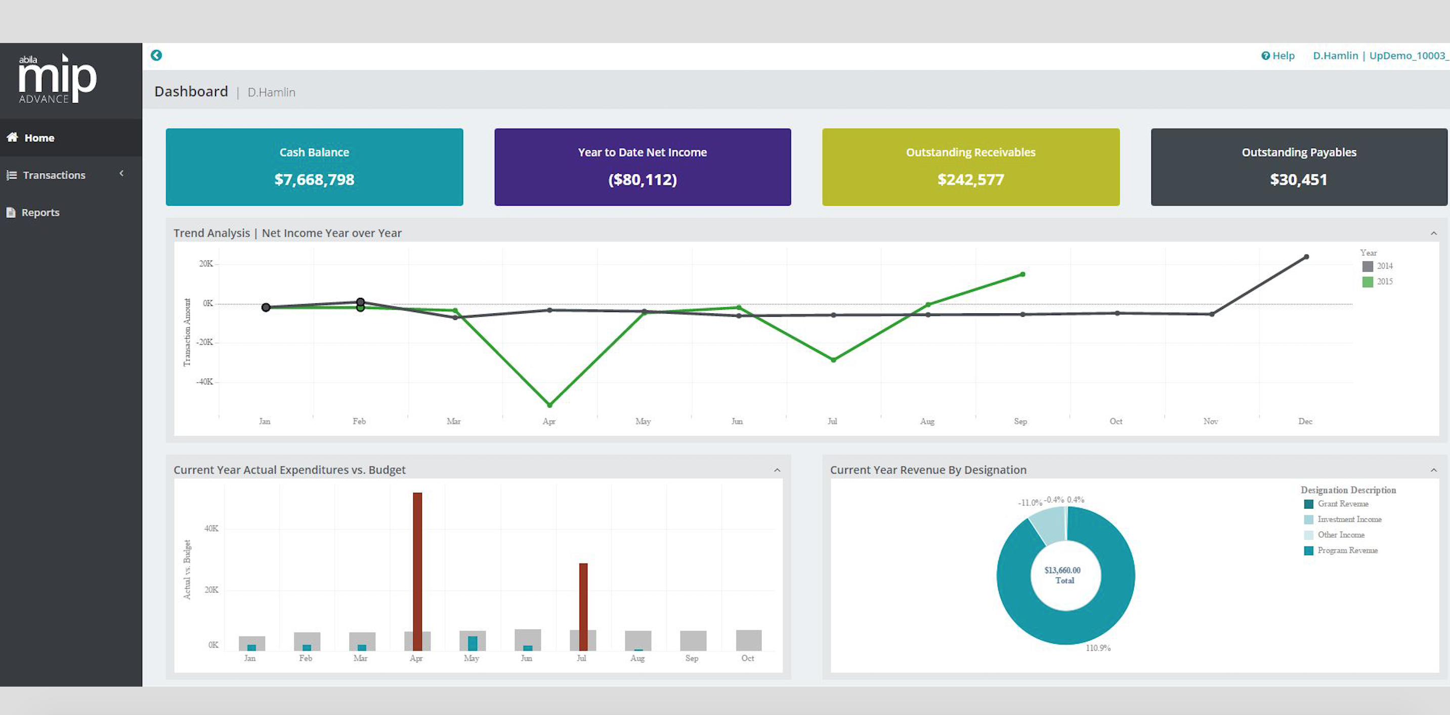 Abila MIP Advance Dashboard