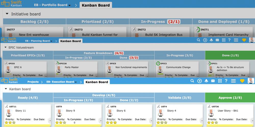 Board hierarchy