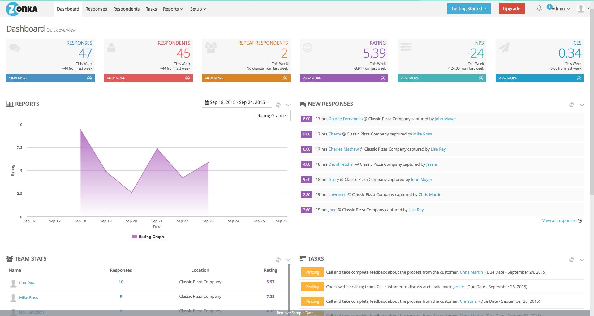 Feedback statistics dashboard