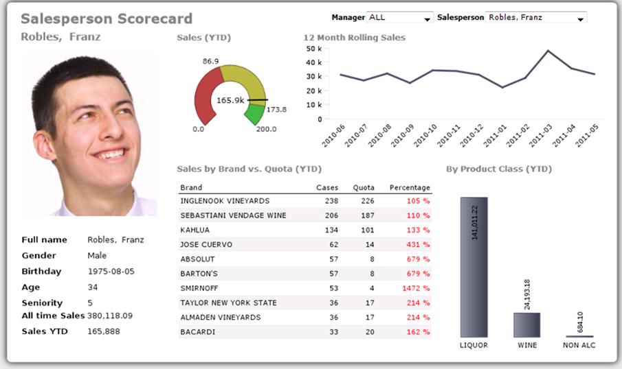 Salesperson scorecard