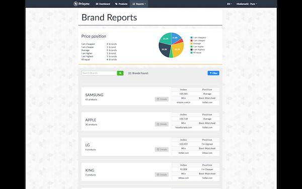 Brand reports