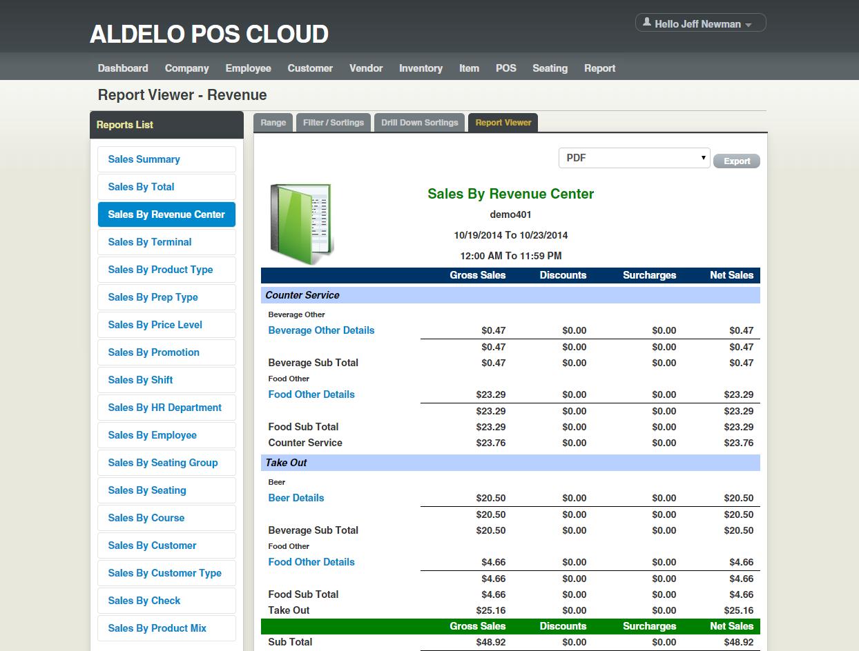 Sales by revenue center