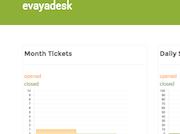 evayadesk - Tickets per month